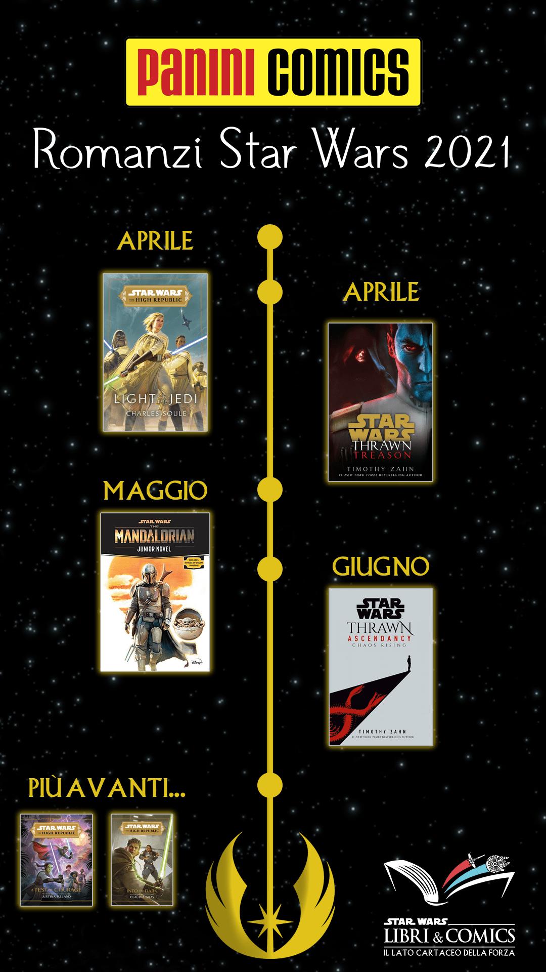 Timeline delle pubblicazioni Panini Comics. Fonte: Star Wars Libri & Comics